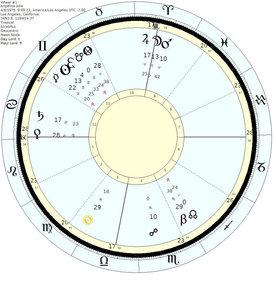 хороскопът на Анджелина Джоли 2