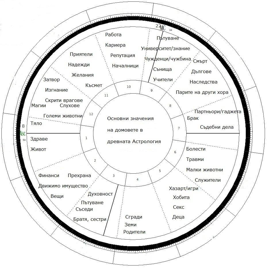 Значения на домовете в древната Астрология