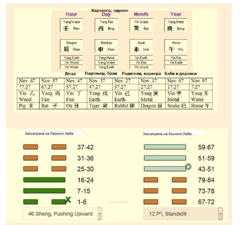Писмен хороскоп с китайска и И Дзин Астрология