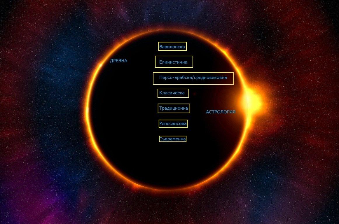 Древна Астрология 2