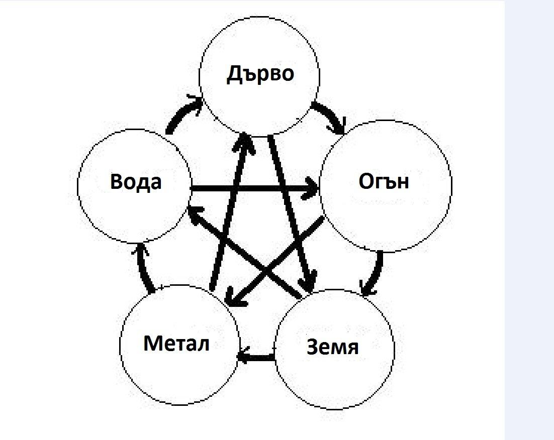 Производителният, контролиращият и отслабващия цикъл между петте елемента