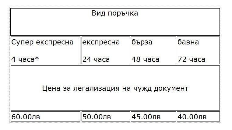 Цени за легализация в Русе на чужд документ