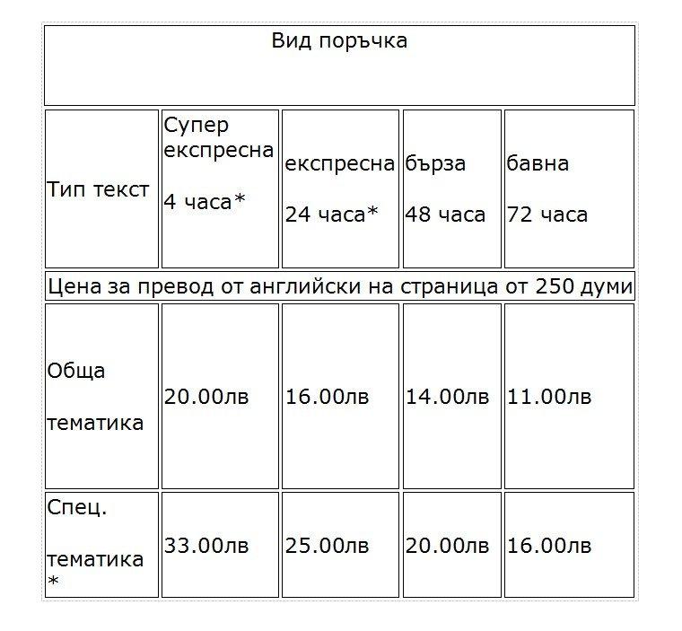 Цени за превод в Русе от английски език на прев. страница от 250 думи