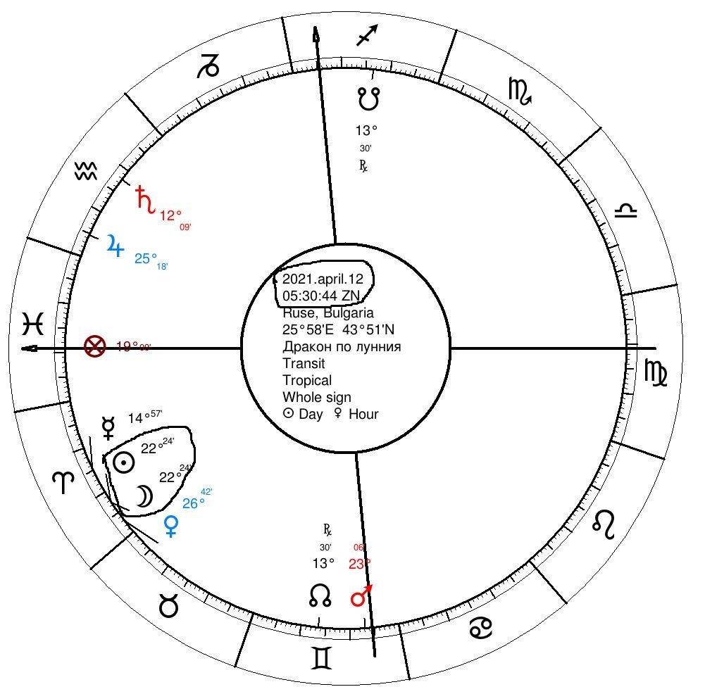 Месецът на Дракона за 2021г по лунния календар по Новолунието f