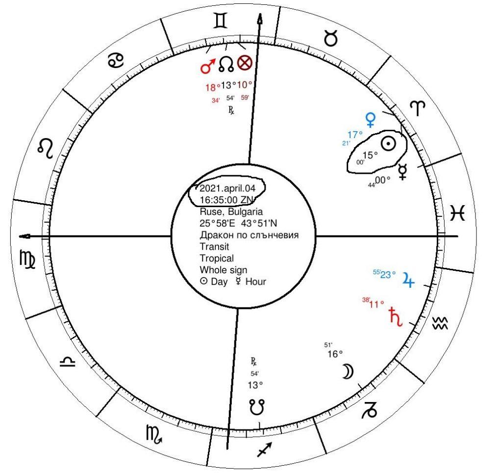 Месецът на Дракона за 2021г според позицията на Слънцето