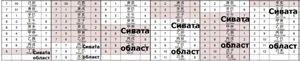 Сивата област в китайския календар
