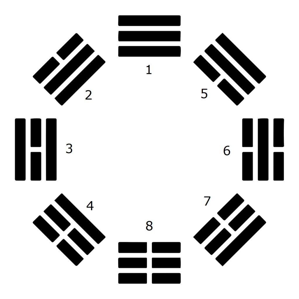 Подредбата на Ранното небе на осемте триграми
