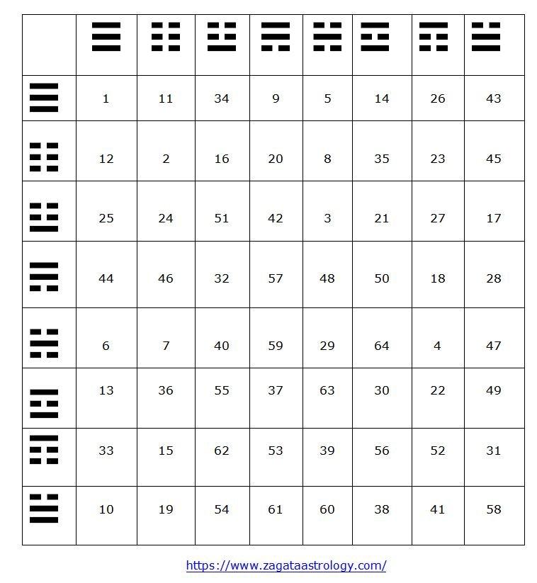 Таблица с 64-те хексаграми